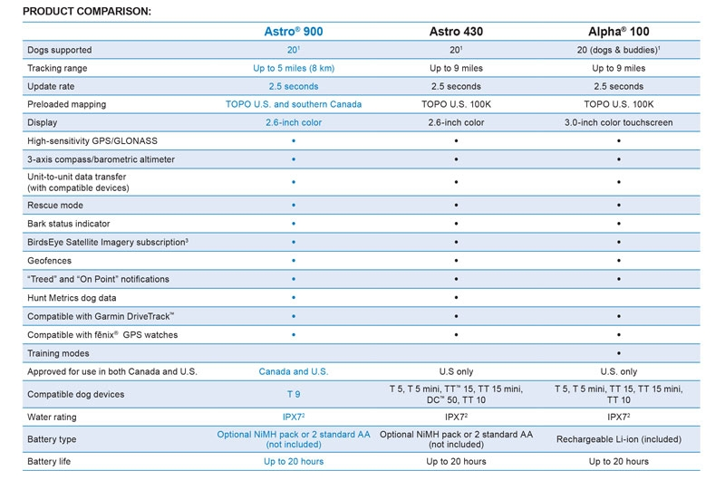 Handheld Product Comparison